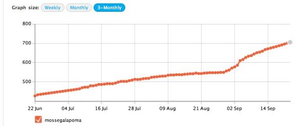 Twitter Stats Q3 2010