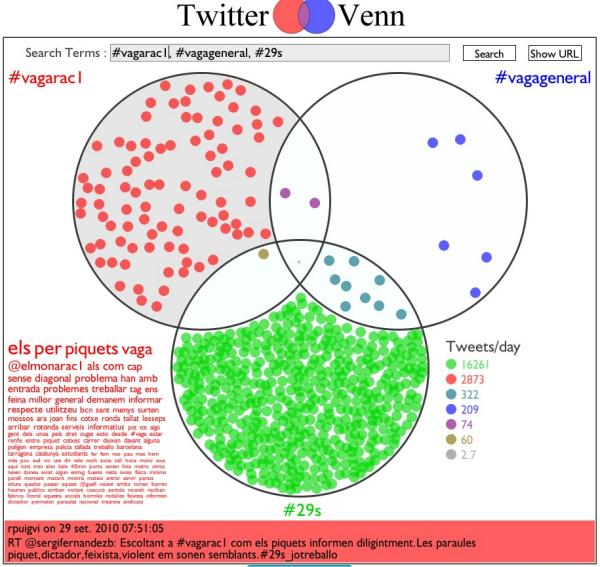 Twitter Venn