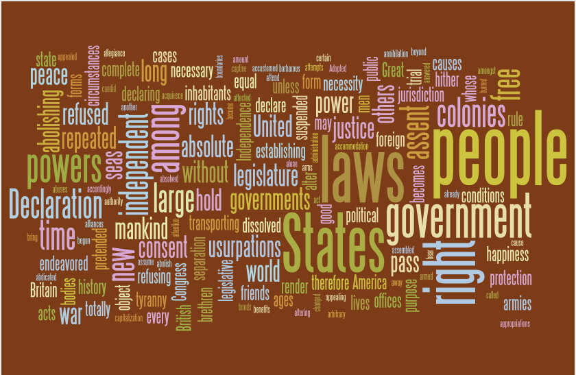 CCAttribution License http://www.wordle.net