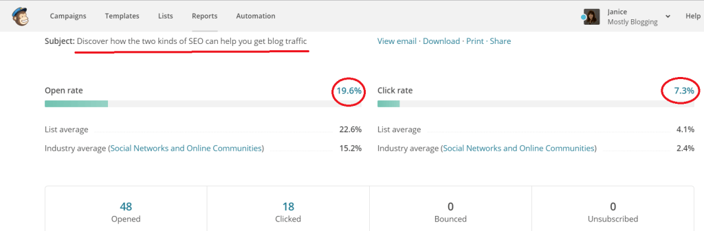 A/B Testing offers bloggers data