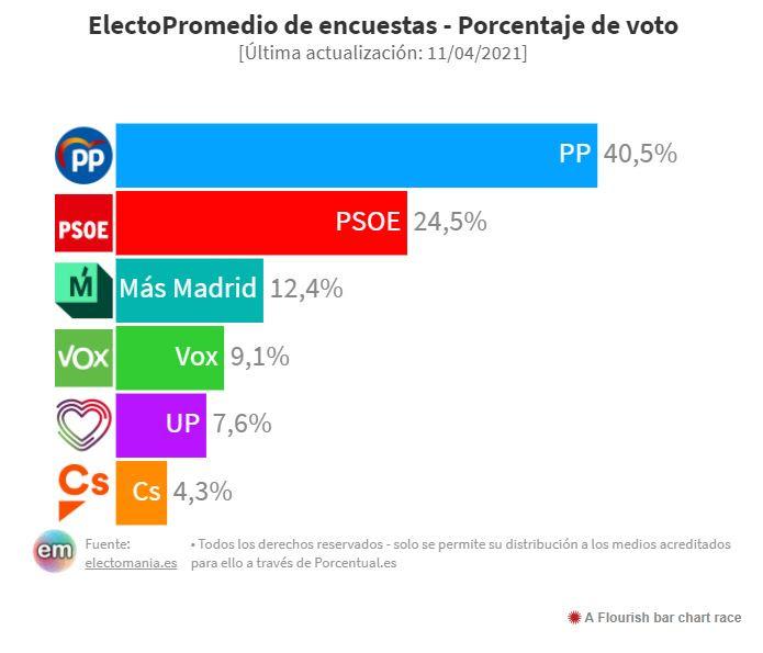 Las encuestas dan a Ayuso más del 40% de la intención de voto
