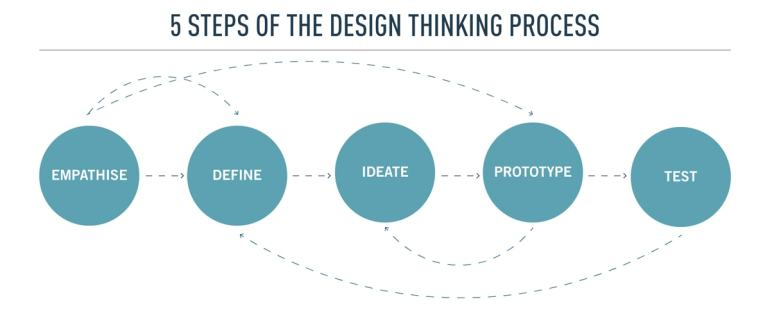 Diagram of the design thinking steps