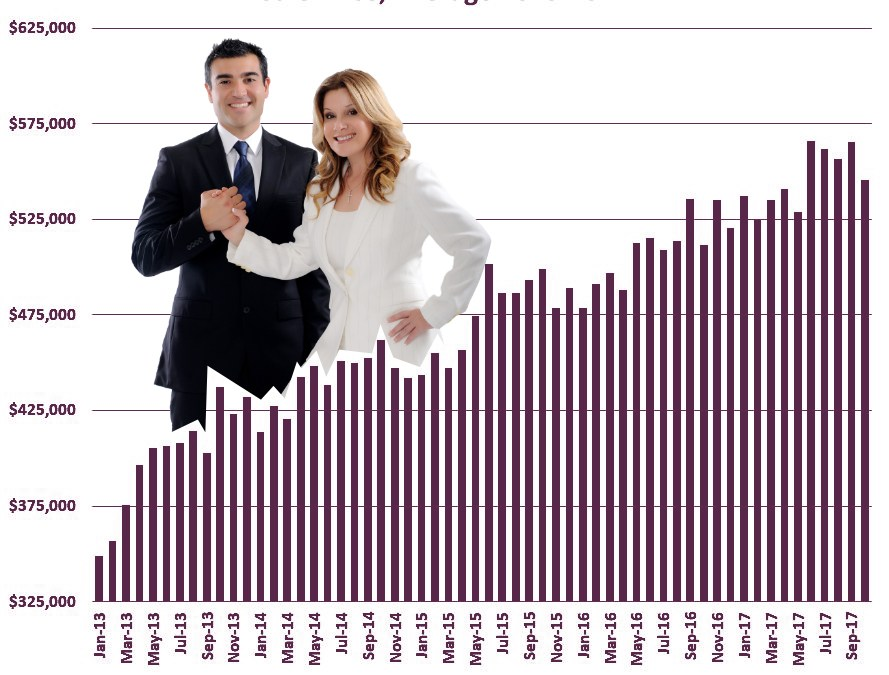 AVERAGE SALES PRICE FOR  OCT:  DOWN to $545,381