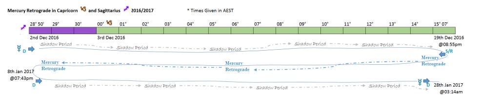 mercury-retrograde-timeline-dec-2016-jan-2017-capricorn-and-sagittarius