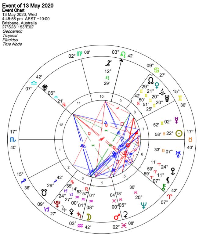 Venus Retrograde Chart May 2020