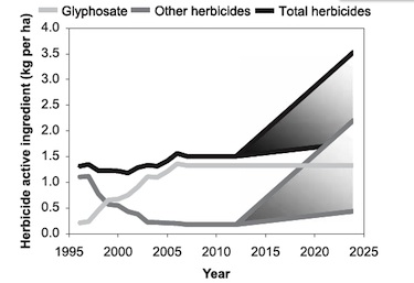 """The authors predict that glyphosate (Roundup) use will hold steady at high levels—and use of other herbicides, like 2,4-D, will soar.: From Mortensen, at al, """"""""Navigating a Critical Juncture for Sustainable Weed Management,"""" BioScience, Jan. 2012"""