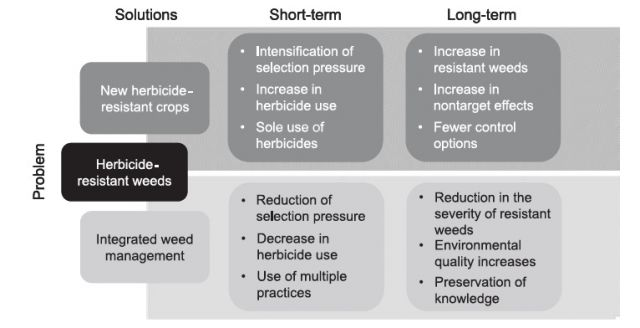 """Fork in the road. : From Mortensen, at al, """"Navigating a Critical Juncture for Sustainable Weed Management,"""" BioScience, Jan. 2012"""