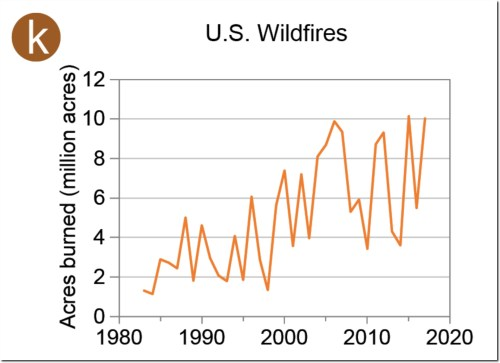 nca wildfires since 1980