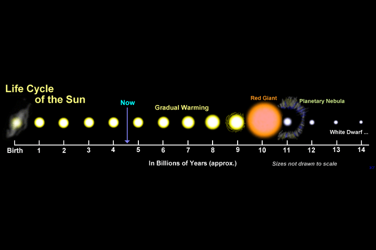 Diagram: the sun evolves from an ordinary star, into a red giant, a planetary nebula and a white dwarf.