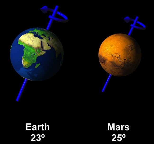 Earth and Mars with lines through them indicating axial tilts, annotated.