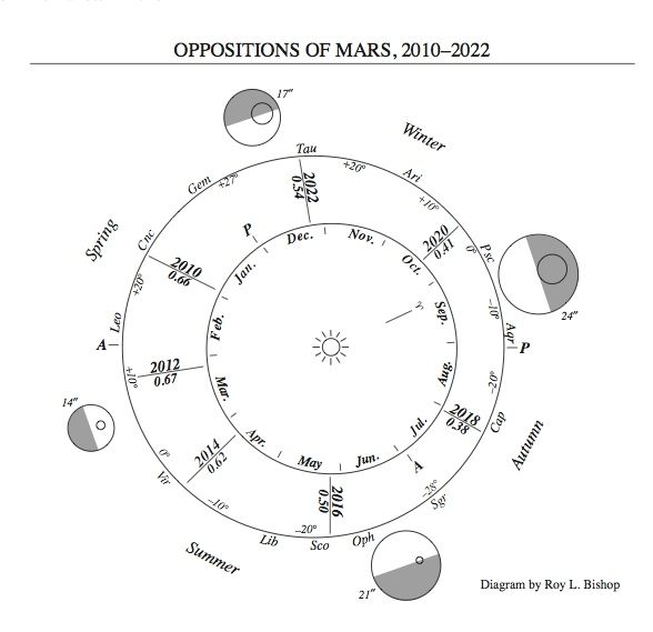 Diagram of orbits of Earth and Mars.