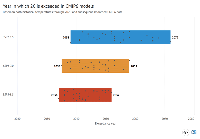 Exceedance year for 2C across all currently available CMIP6 model runs