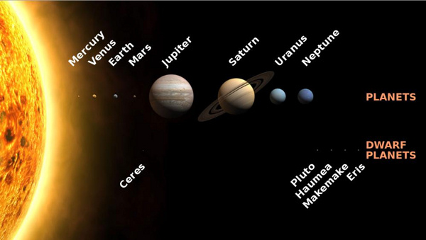Row of planets and row of dwarf planets in solar system order.