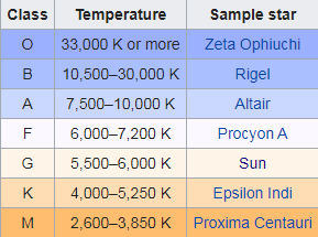 Color-coded table of star temperatures ranging from hot blue to cool red.