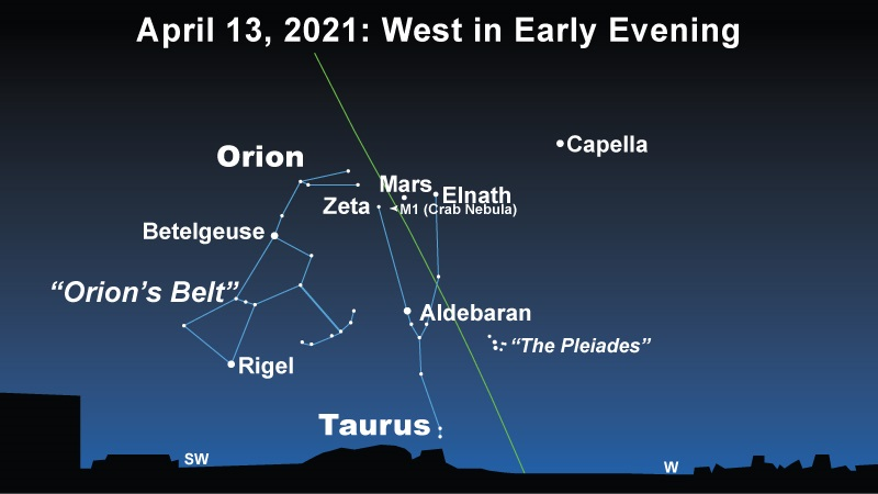 Crowded sky chart with Orion, Mars, M1, and other celestial objects with a steep ecliptic line.