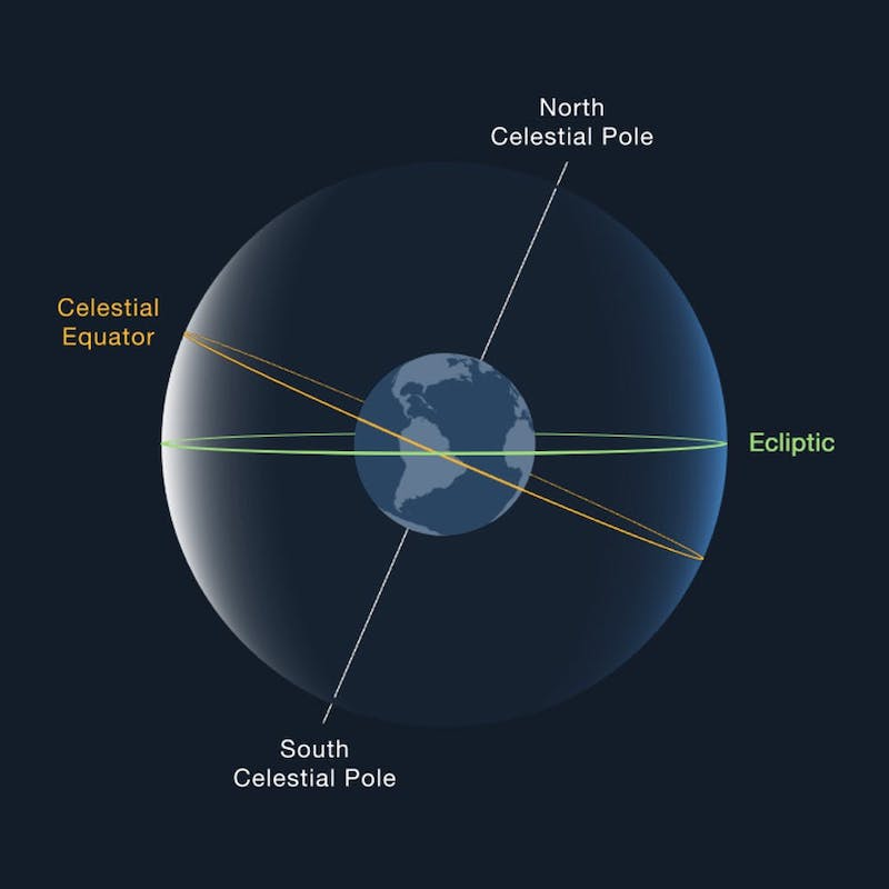 Illustration of the Earth and the ecliptic and orbital planes