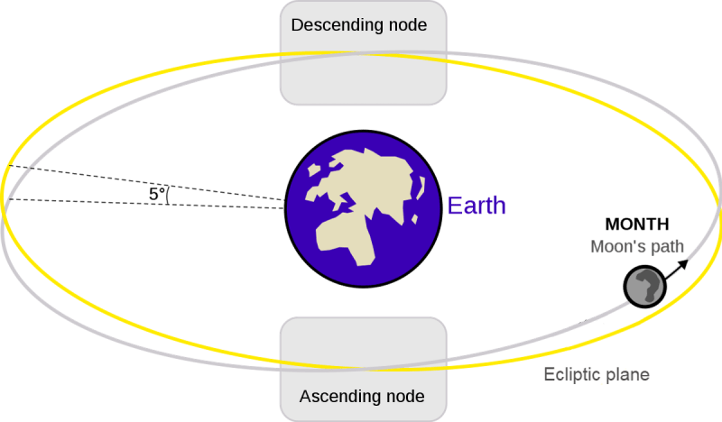 An illustration of the moon's path crossing the ecliptic plane.