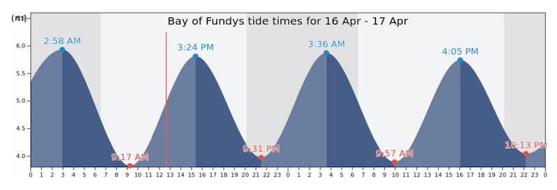 Chart with tall sine waves in blue with times labeled.