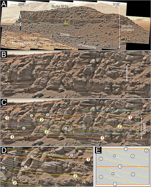 Four horizontal images of rock layers with text annotations.