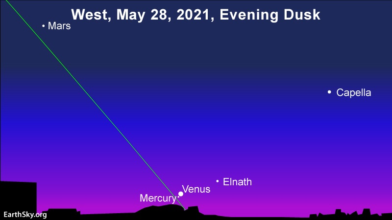 Chart: Mercury and Venus very close together just above horizon after sunset.