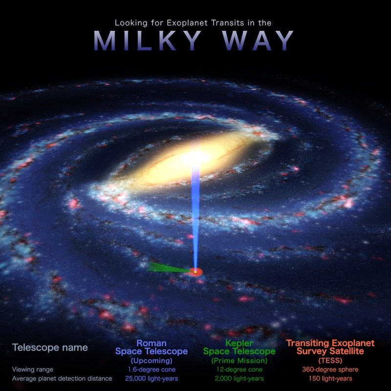 Milky Way galaxy with green and blue beams coming from, and a small red circle around, the location of Earth, with text.