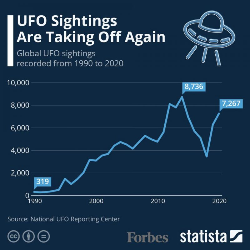 Infographic showing rise in UFO reports.