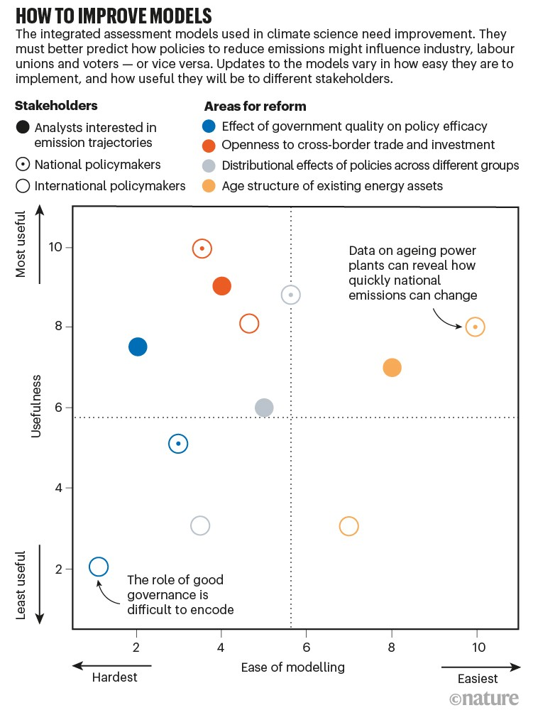 How to improve models. Scatterplot showing the ease versus usefulness in four areas in need of reform depending on stakeholder.