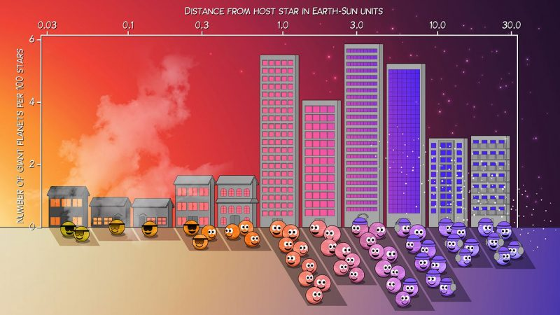 Cartoon depicting Earth-type planets and giant planets, next to tall buildings, as a bar graph.