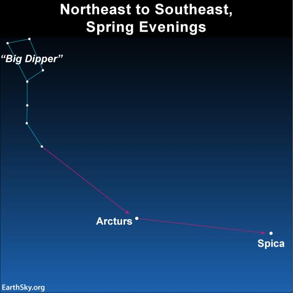 Sky chart of Big Dipper with arrows from curved 'handle' to Arcturus and then Spica.