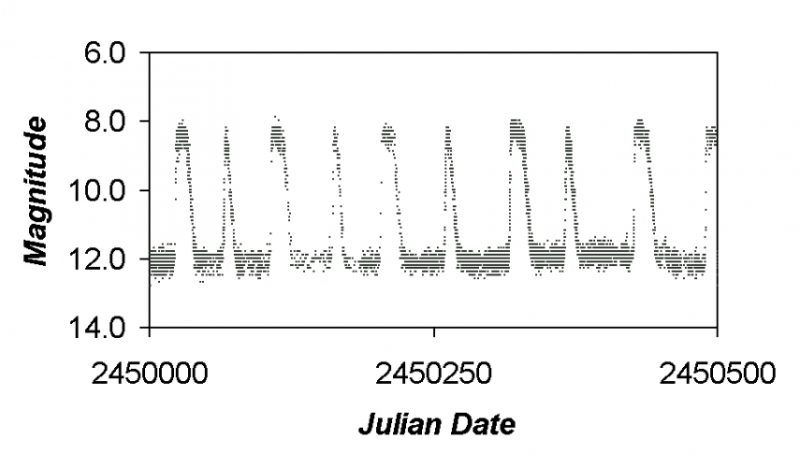 Regular zigzag graph with magnitude from 14 to 6 on right and dates below.