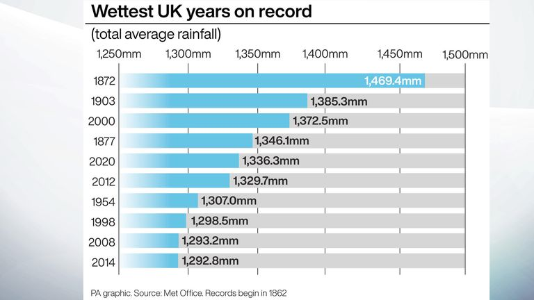 According to the Met Office, 2020 was the fifth wettest on record