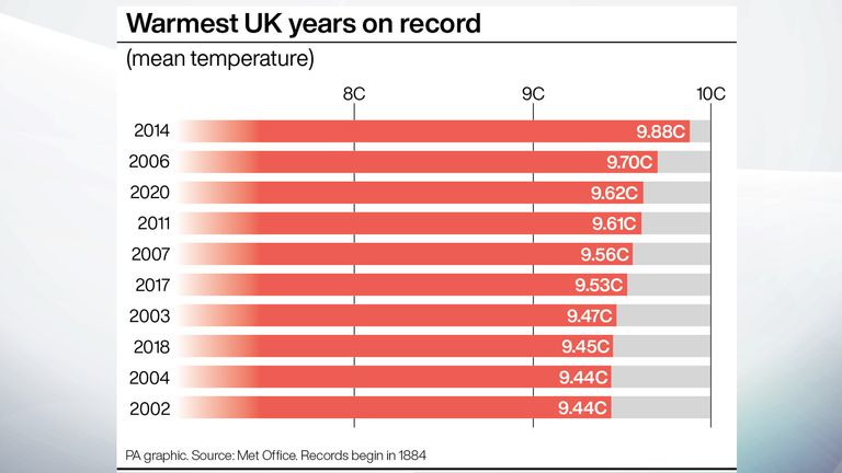 All of the warmest years on record have been since 2004, according to Met Office data