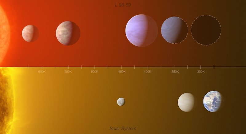 Solar system much like ours. Two panels. Upper one shows 5 planets lined up, lower one 3 planets.