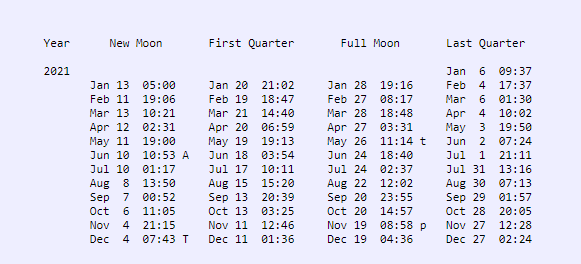 Table with columns of dates and times for each phase throughout 2021.