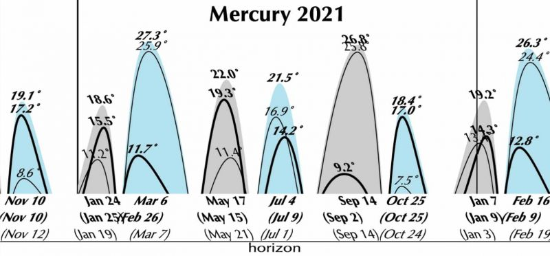 Graph with high and low pointed arcs representing Mercury's position relative to the horizon.