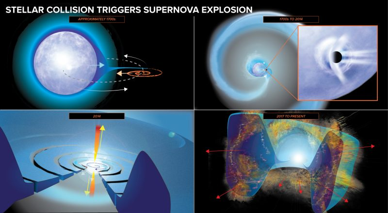 4 colorful images showing the sequence of events of a supernova.