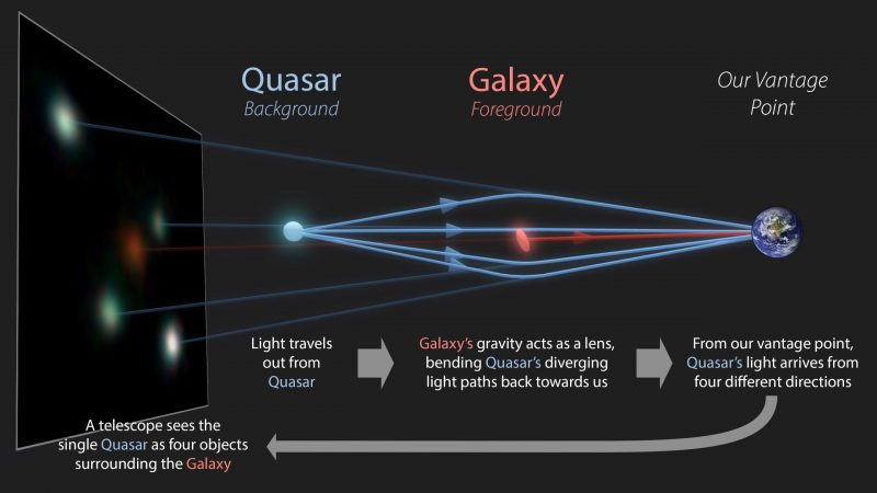 Diagram with paths of light from point on left around galaxy in middle to Earth on right.