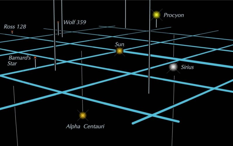 Flat blue grid with sun in center and labeled stars above and below it.