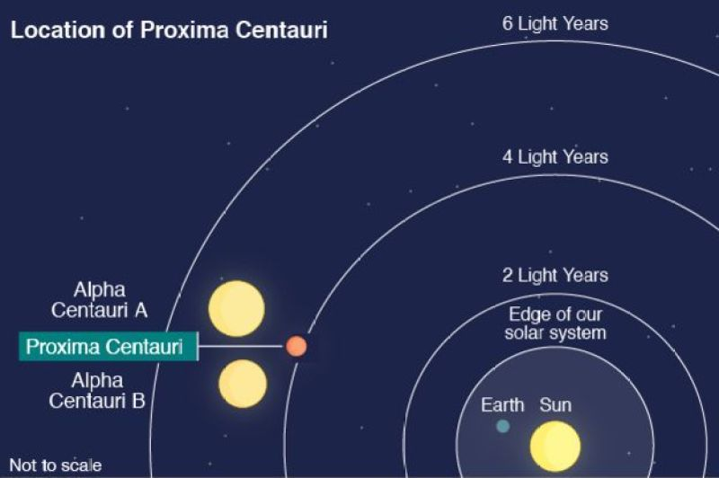 Concentric lines indicating 2, 4 and 6 light years from sun with Alpha and Proxima Centauri between 4 and 6.