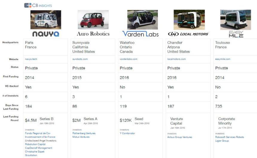 CB-Insights-Driverless-Buses.jpg