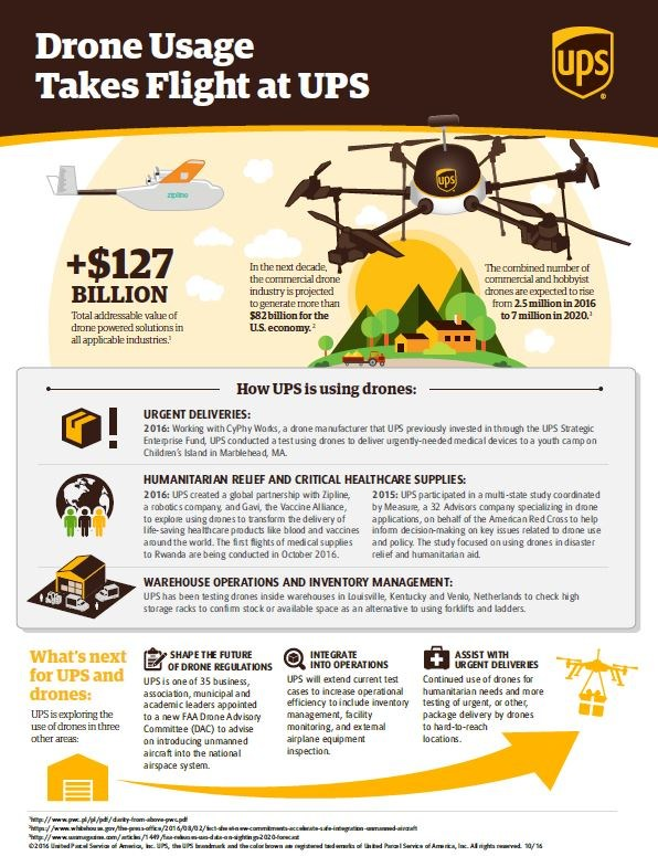 UPS Canada Ltd--Rwanda Launches World-s First National Drone Del