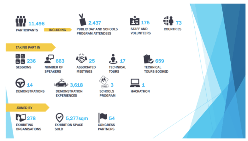 its-world-congress-melbourne-infographics
