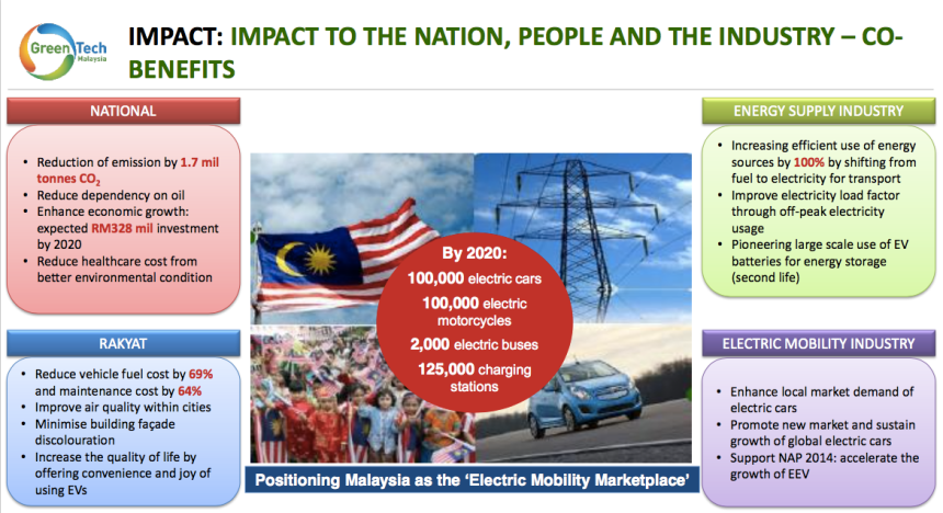 Malaysia Aims to Have 100000 Electric Cars 100000 electric bikes 2000 electric bus 125000 electric charging stations on the Road by 2020