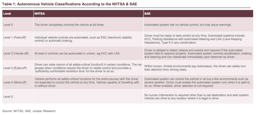 autonomous-vehicle-classification