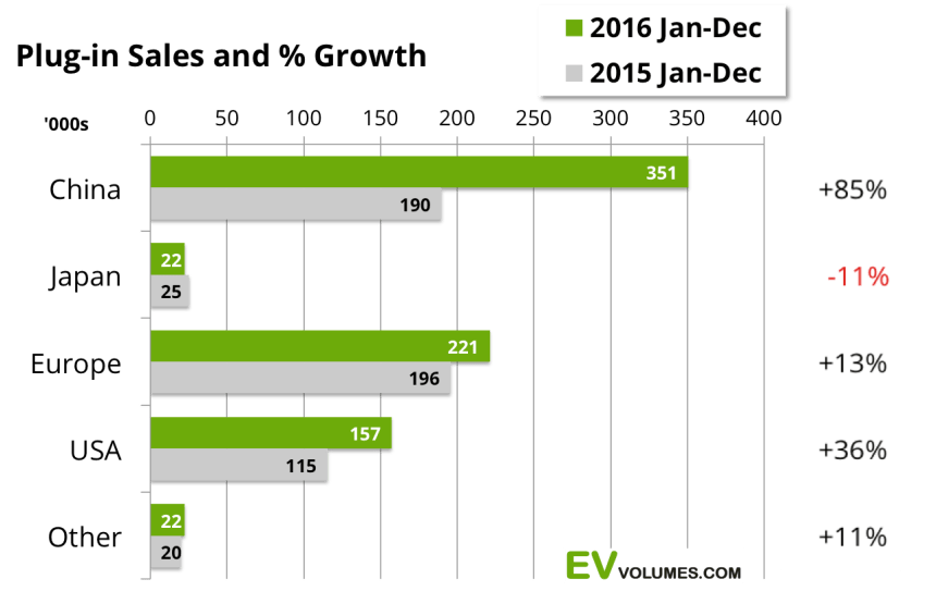 BYD tops Global Electric Vehicle Sales Charts in 2016 China