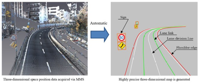 Automatic conversion from 3D space position data via Mobile Mapping System to highly precise 3D map