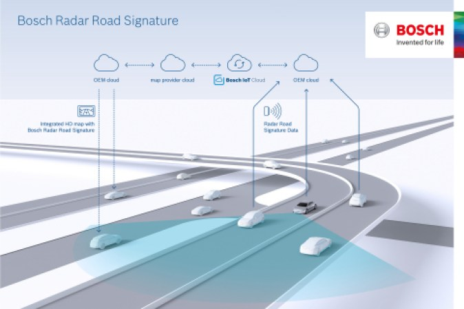TomTom Bosch Announces Radar Localisation Map Layer for Autonomous Driving Radar Road Signature