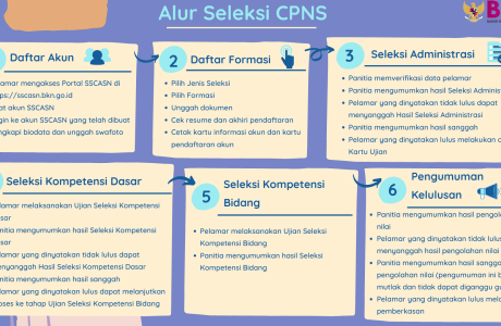 Alur CPNS 2021 Kota Yogyakarta