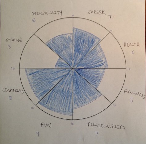My wheel of life, with current areas of focus and ratings shaded in.