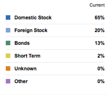 My portfolio allocation today. 15% bonds / 85% equity (stock) funds. The ratio of US vs Global equity funds is 75% / 25%